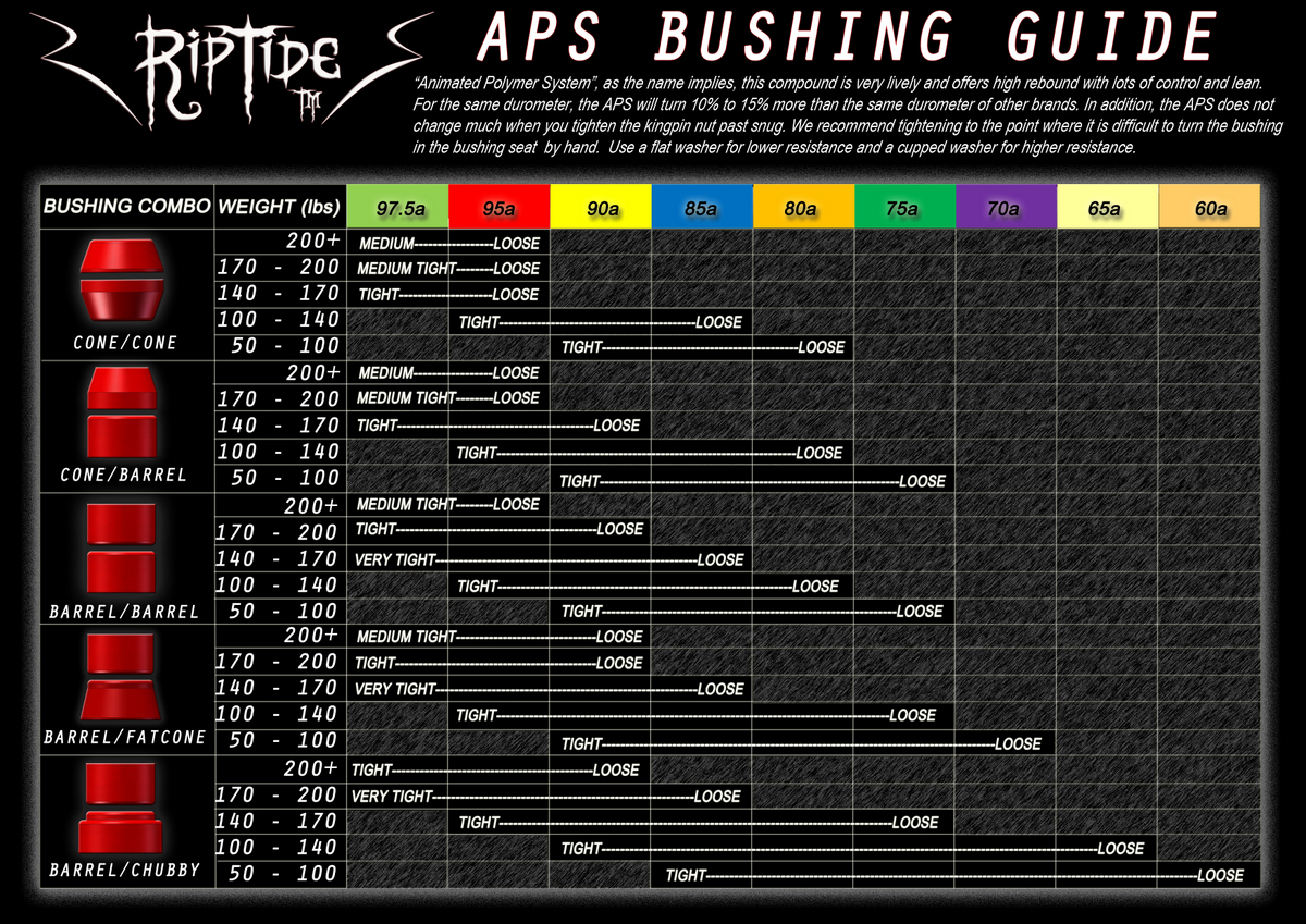 BUSHING-CHART_APS_LBS.jpg