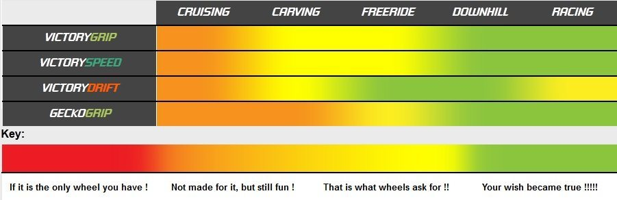 DTC_wheels_CHART